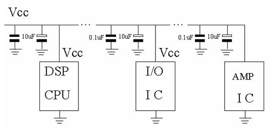 在之前我们讲过 电源滤波电路对钽电容选型的基本要求,那我们现在接着