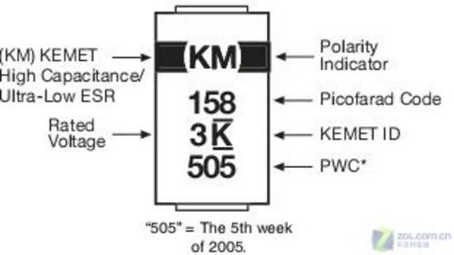 KEMETのタンタルコンデンサ