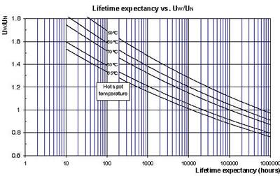 KEMET钽电容寿命曲线图