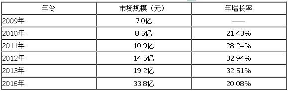 其中:扣式超级电容器市场规模约为23亿元