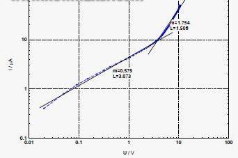 正常模式下带导电聚合物的钽电容器