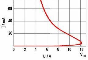 钽电容器中的V-A 涵数曲线